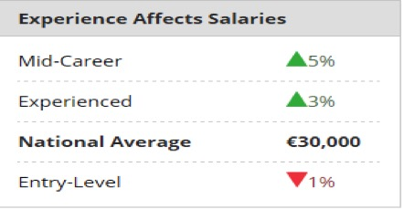what is the national average earning power of freelancers